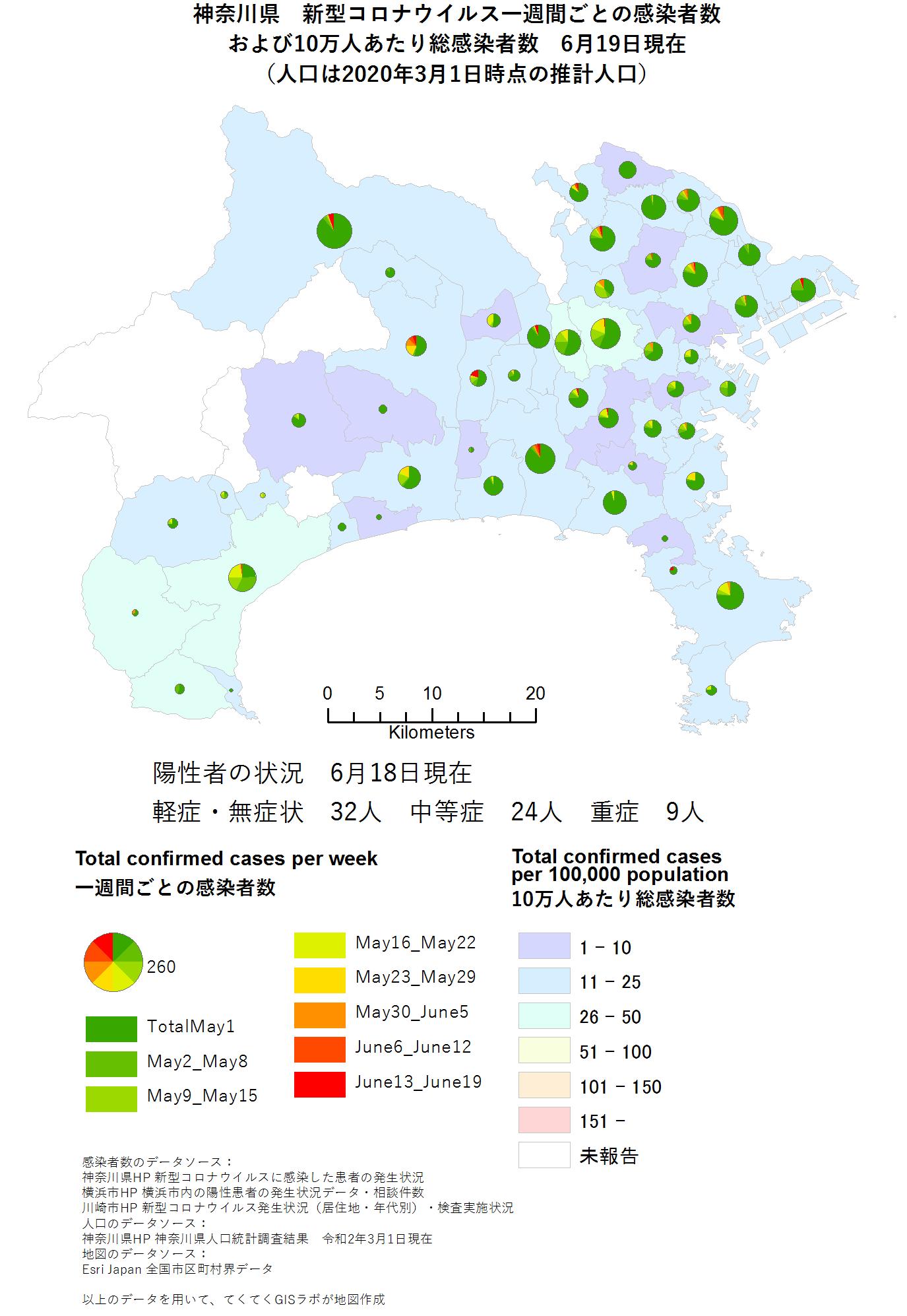 Total cases per week from May, Kanagawa