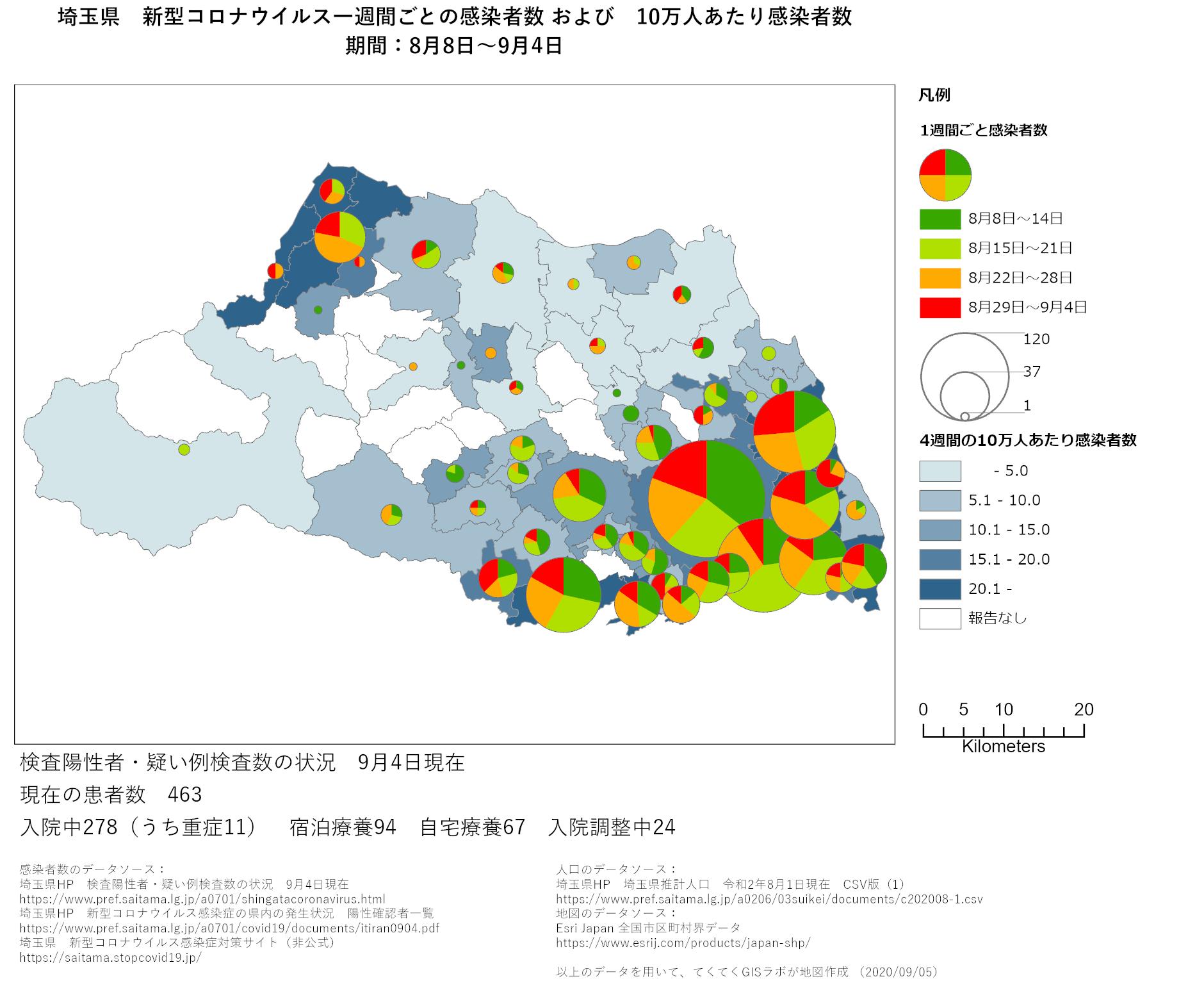1週間ごと感染者数、埼玉県、8月8日〜9月4日