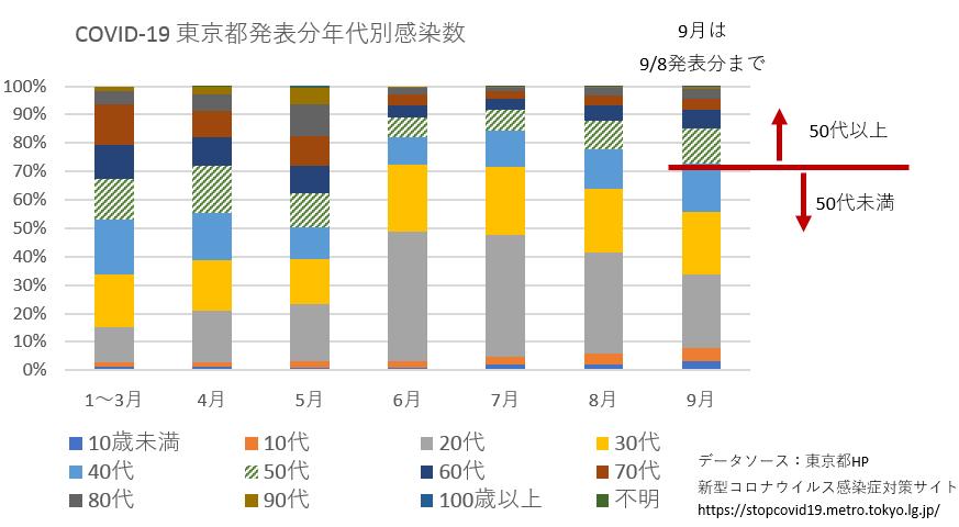 感染者年代別グラフ、東京