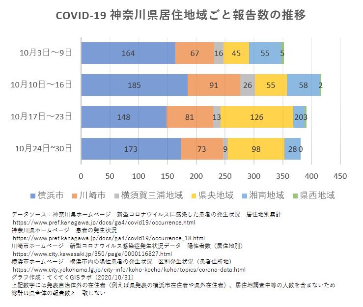 1週間ごと感染者数、神奈川県、10月3日〜10月30日