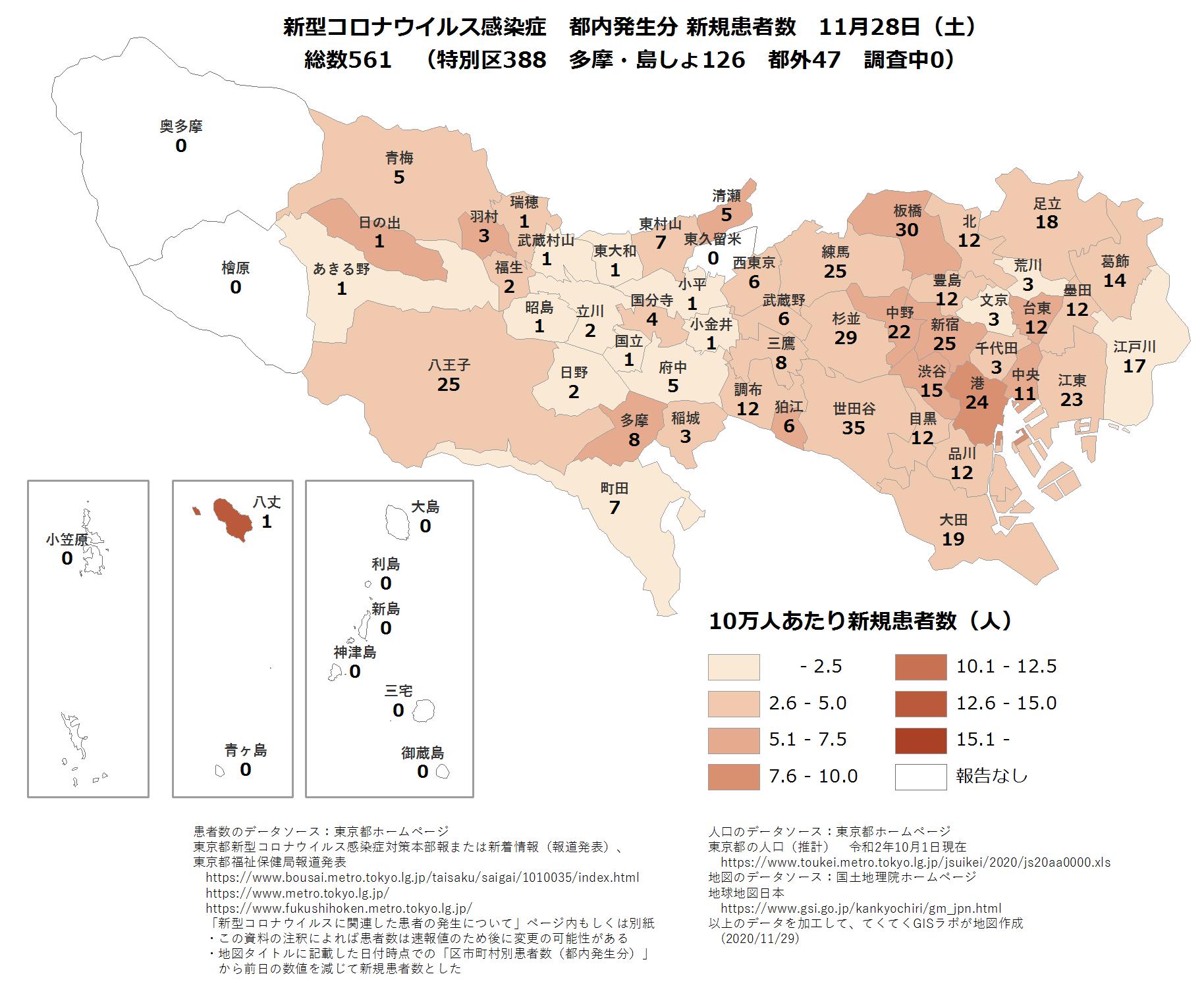 市区町村ごと新規患者数11月28日東京