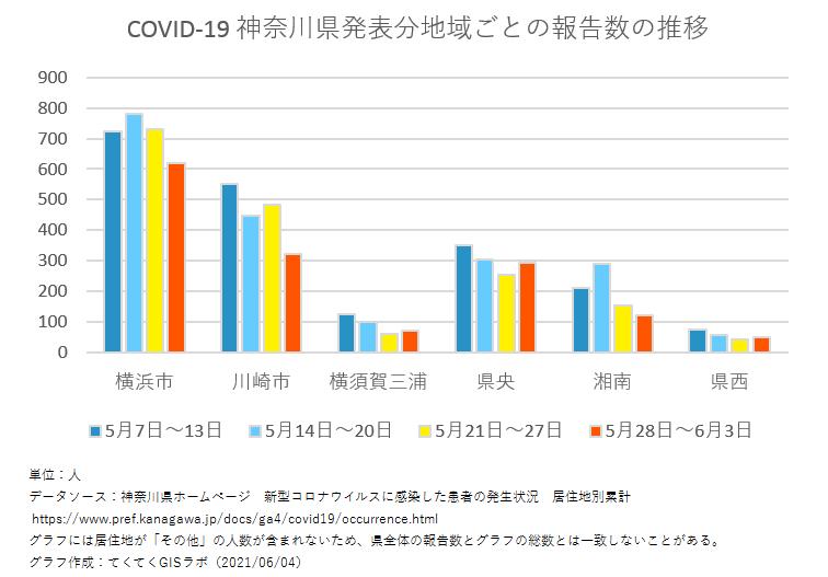 1週間ごと感染者数、神奈川県、5月7日〜6月3日