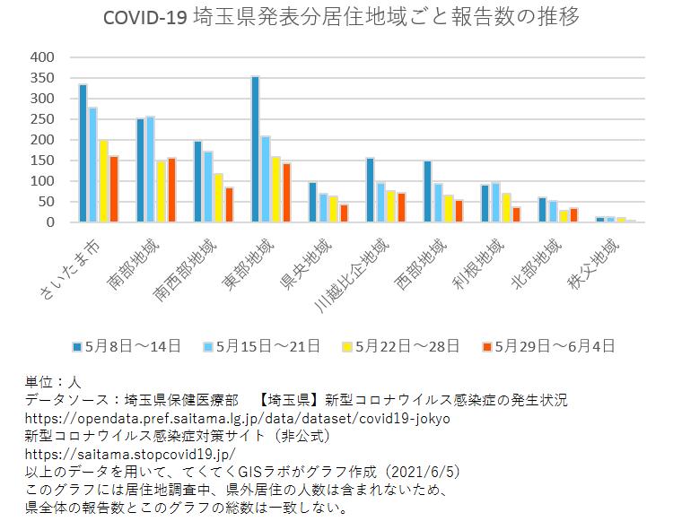 1週間ごと感染者数、埼玉県、5月8日〜6月4日