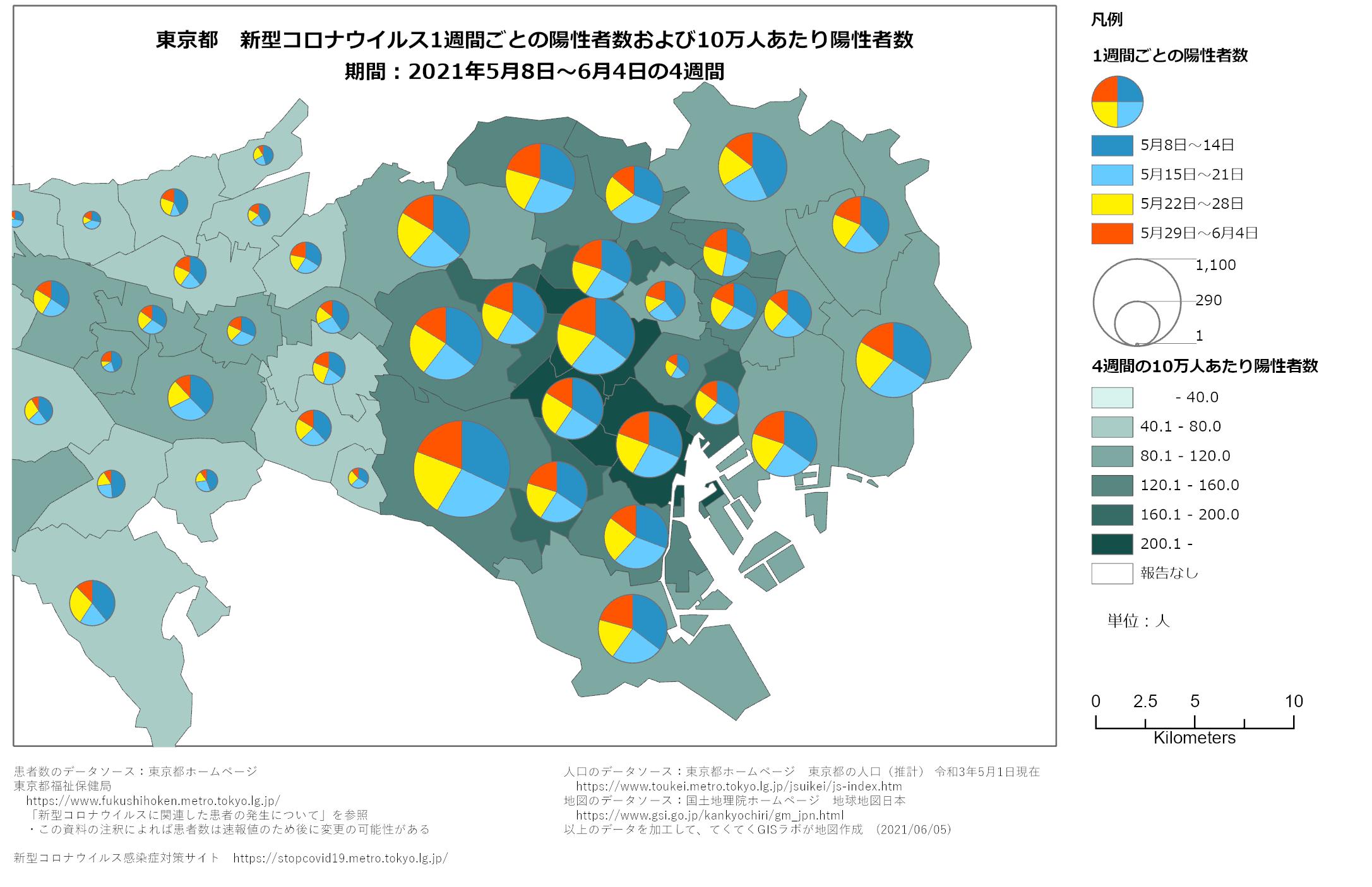 1週間ごと感染者数、東京都、5月8日〜6月4日