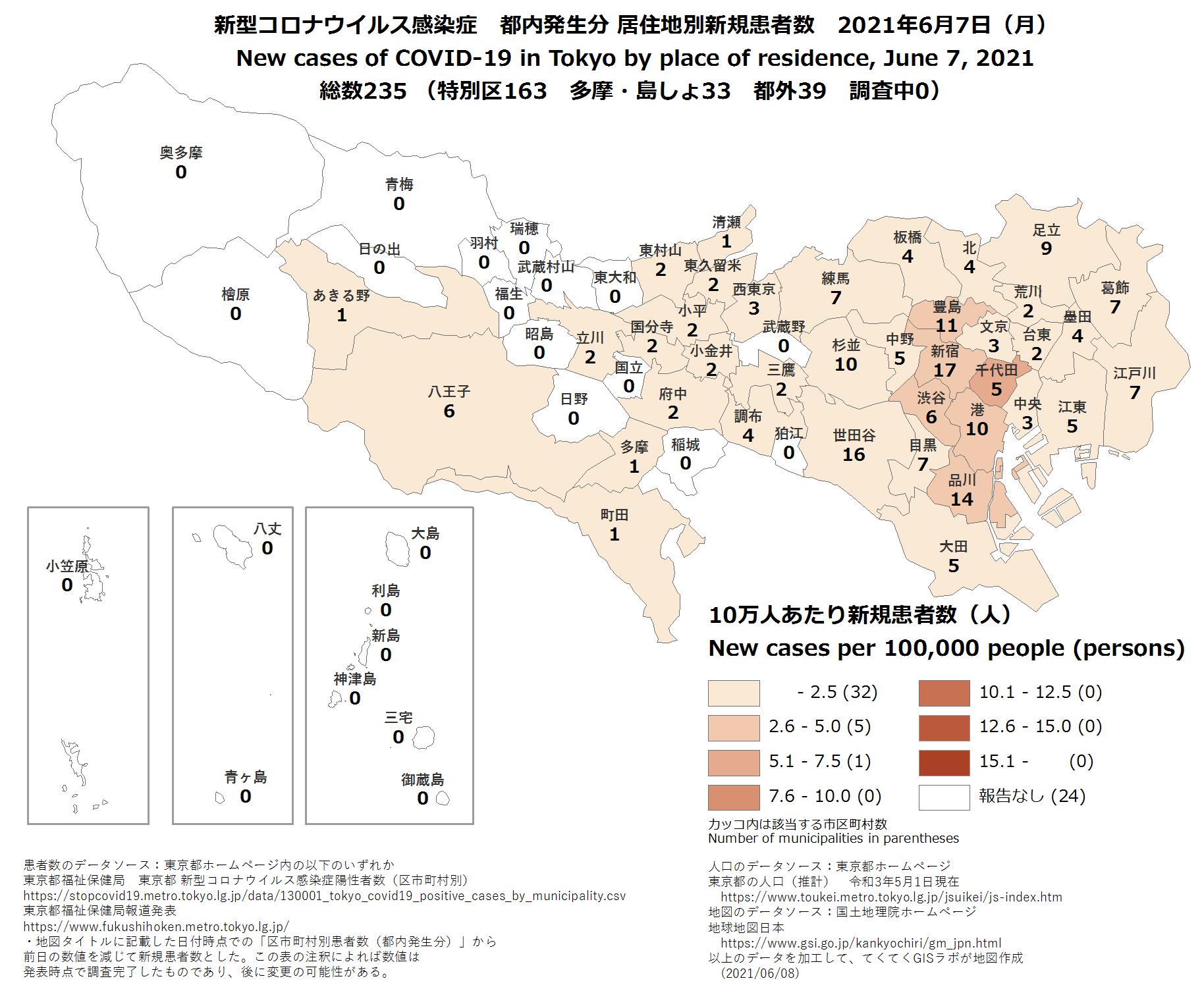 新規患者数、6月7日、東京