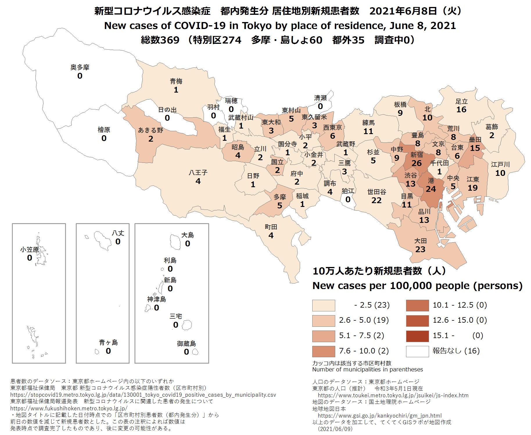 新規患者数、6月8日、東京