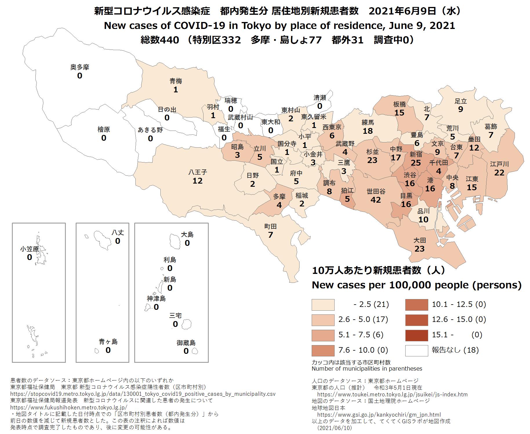 新規患者数、6月9日、東京