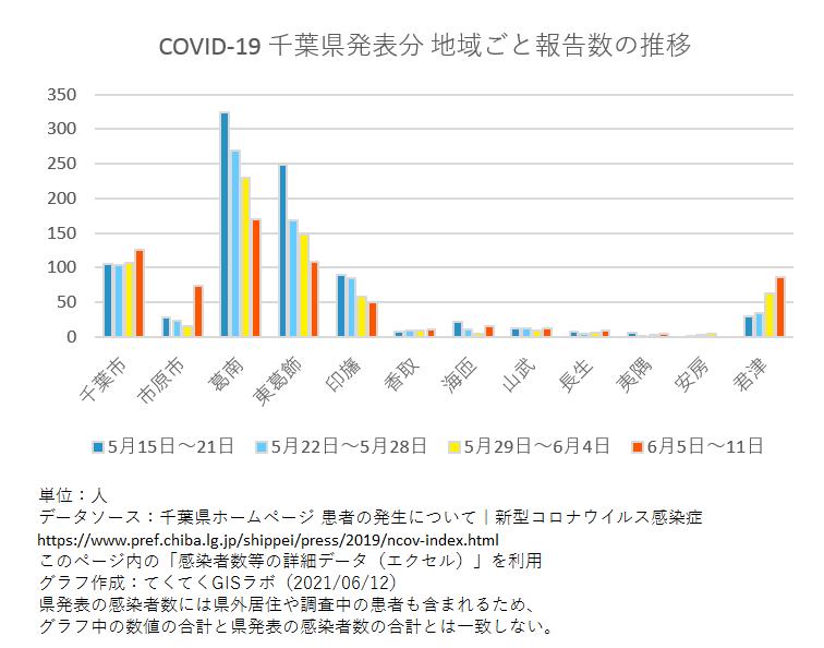 1週間ごと感染者数、千葉県、5月15日〜6月11日