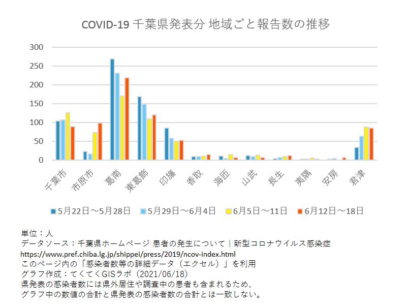 1週間ごと感染者数、千葉県、5月22日〜6月18日