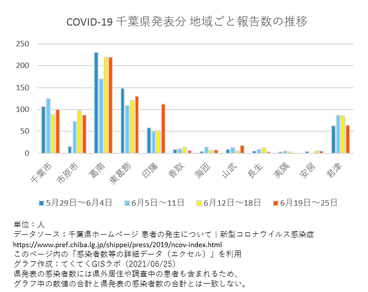 1週間ごと感染者数、千葉県、5月29日〜6月25日