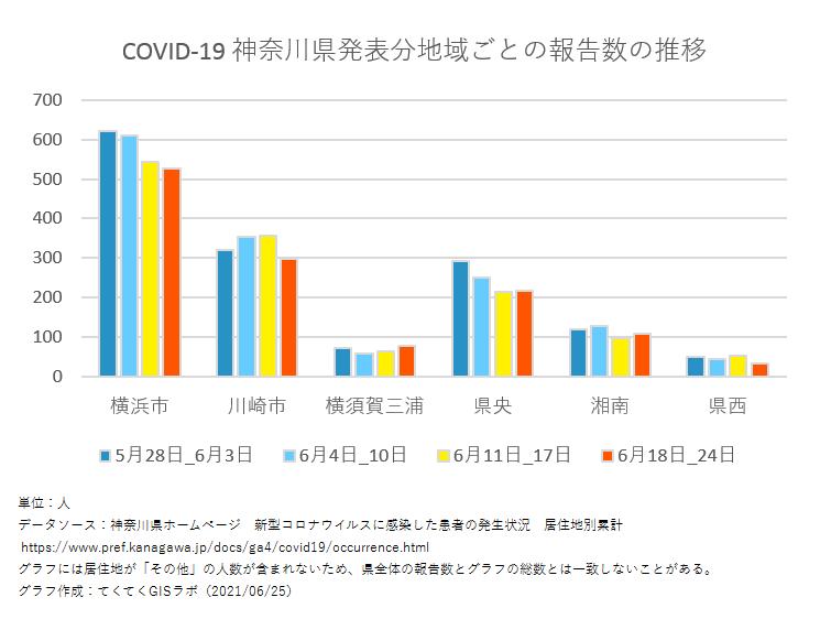 1週間ごと感染者数、神奈川県、5月28日〜6月24日