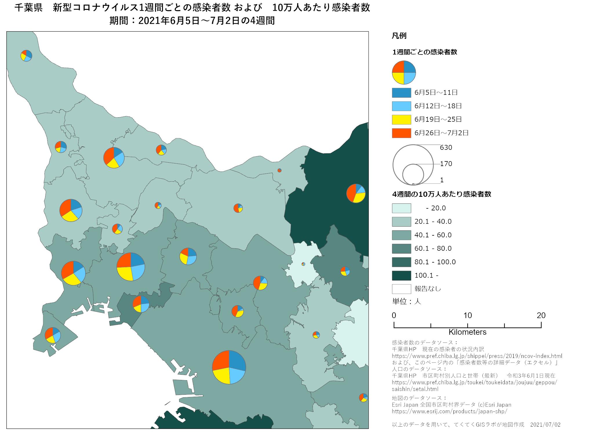 1週間ごと感染者数、千葉県、6月5日〜7月2日
