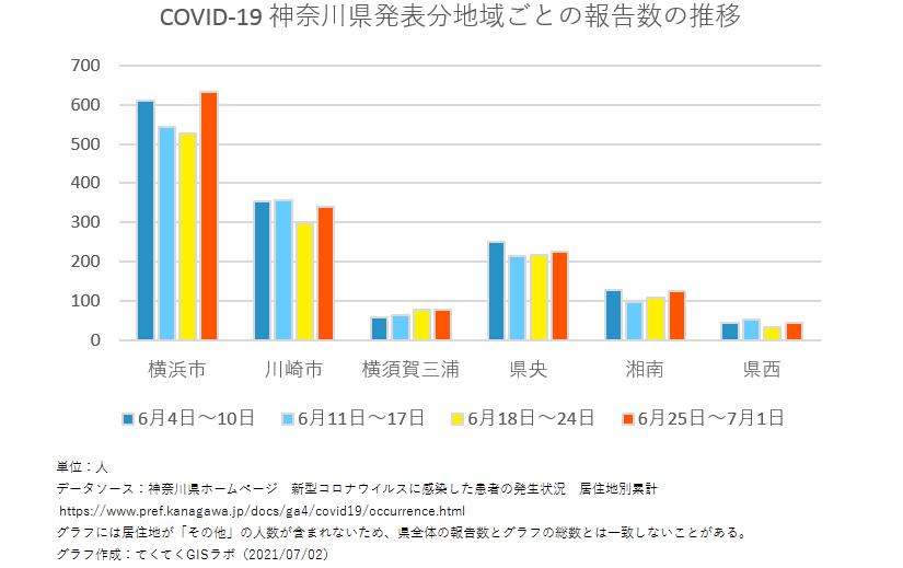 1週間ごと感染者数、神奈川県、6月4日〜7月1日