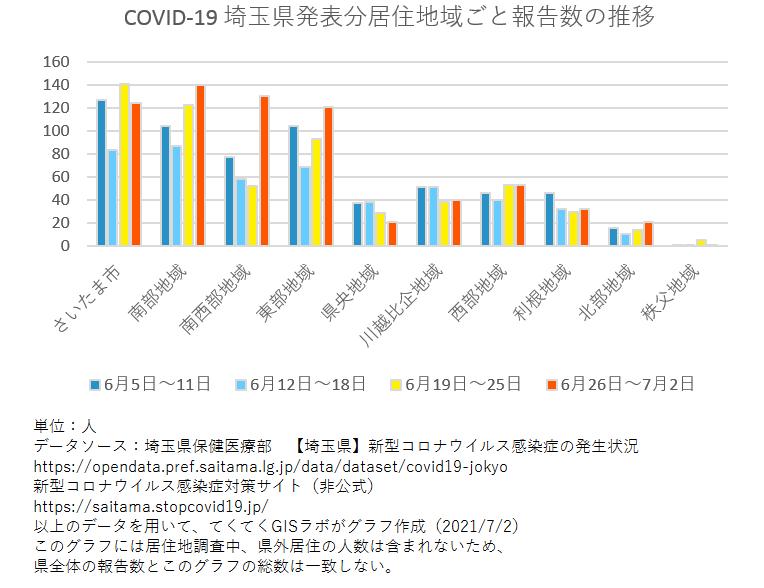 1週間ごと感染者数、埼玉県、6月5日〜7月2日