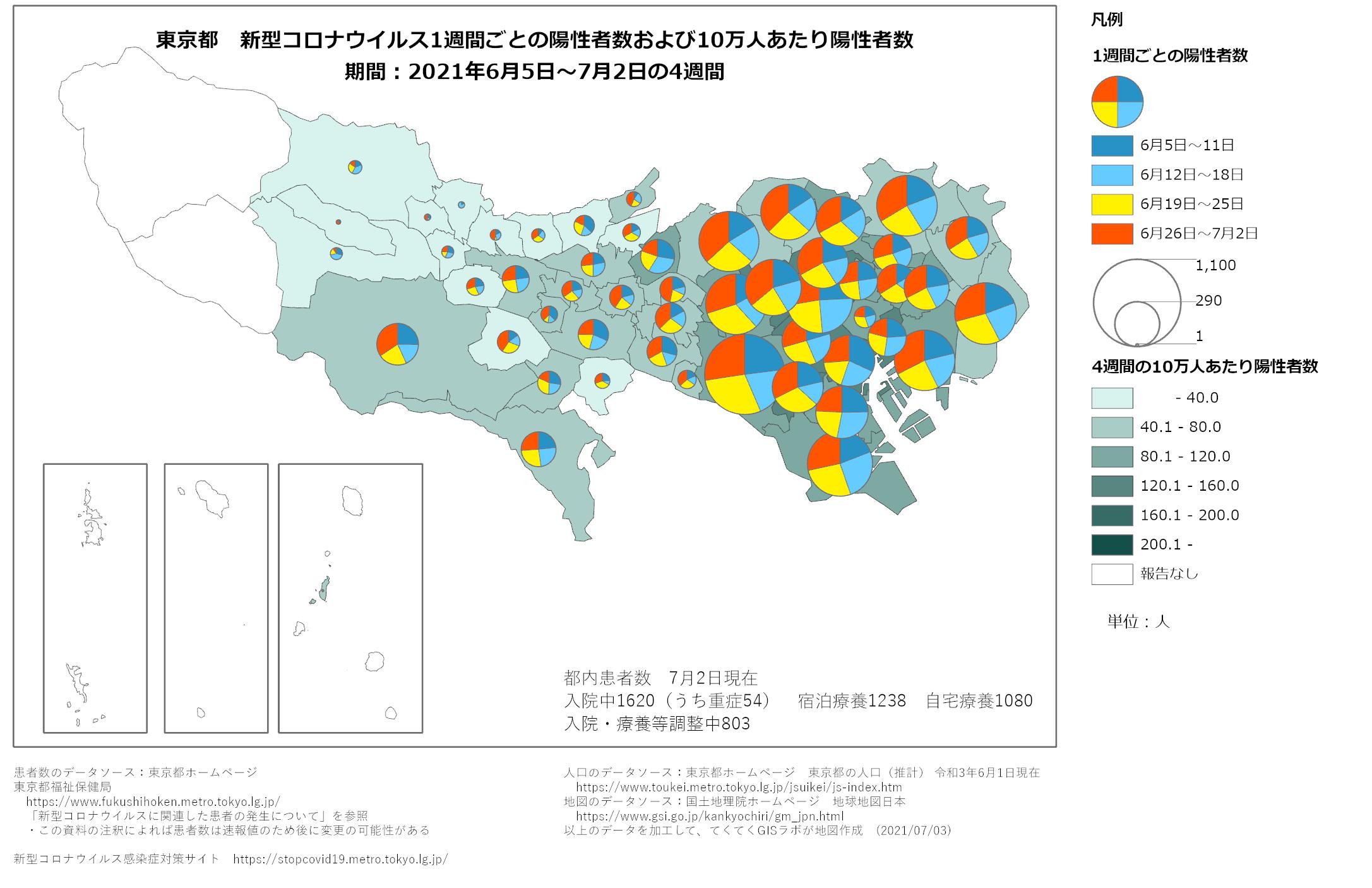 1週間ごと感染者数、東京都、6月5日〜7月2日