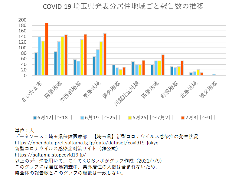 1週間ごと感染者数、埼玉県、6月12日〜7月9日