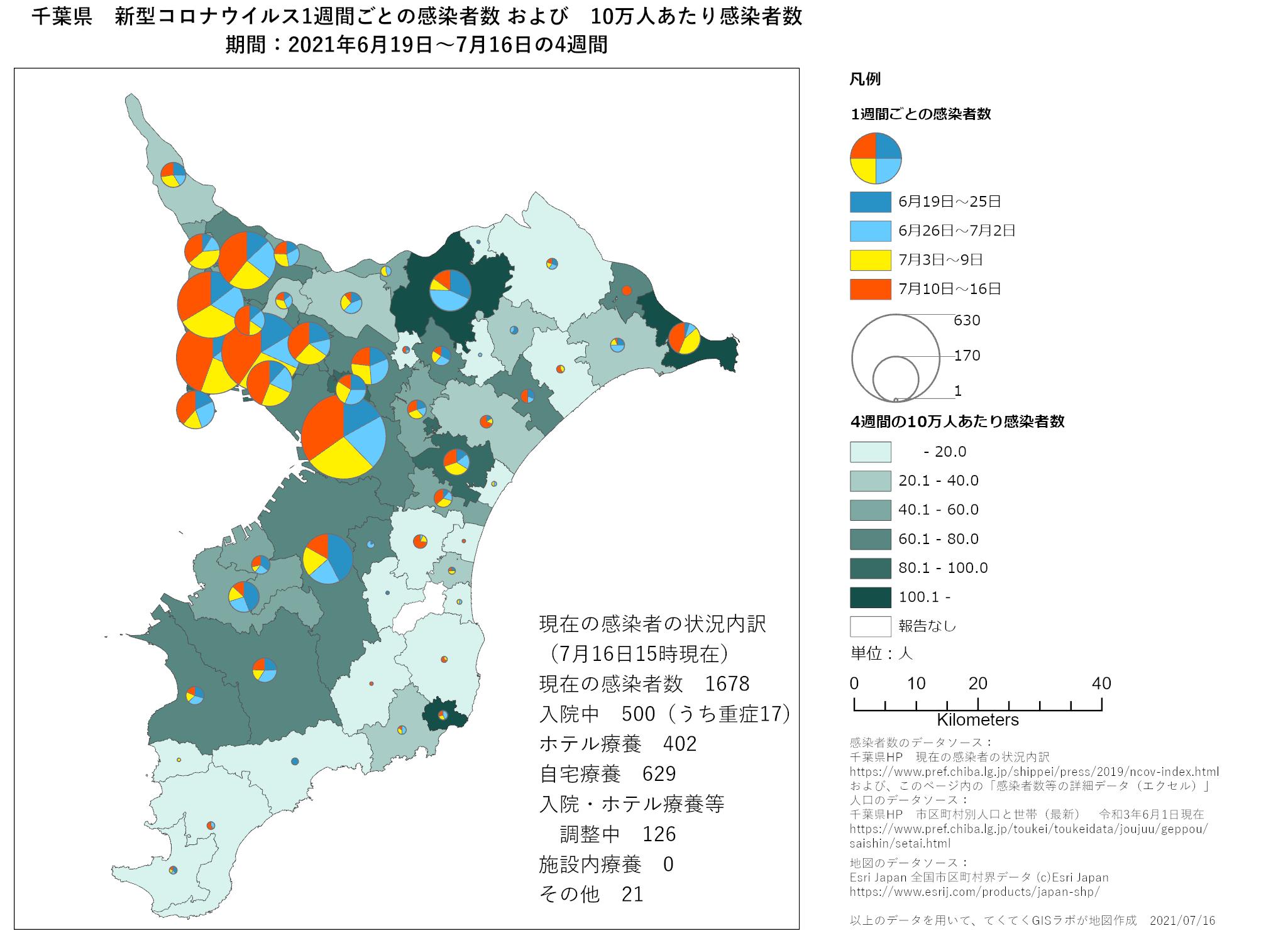 1週間ごと感染者数、千葉県、6月19日〜7月16日