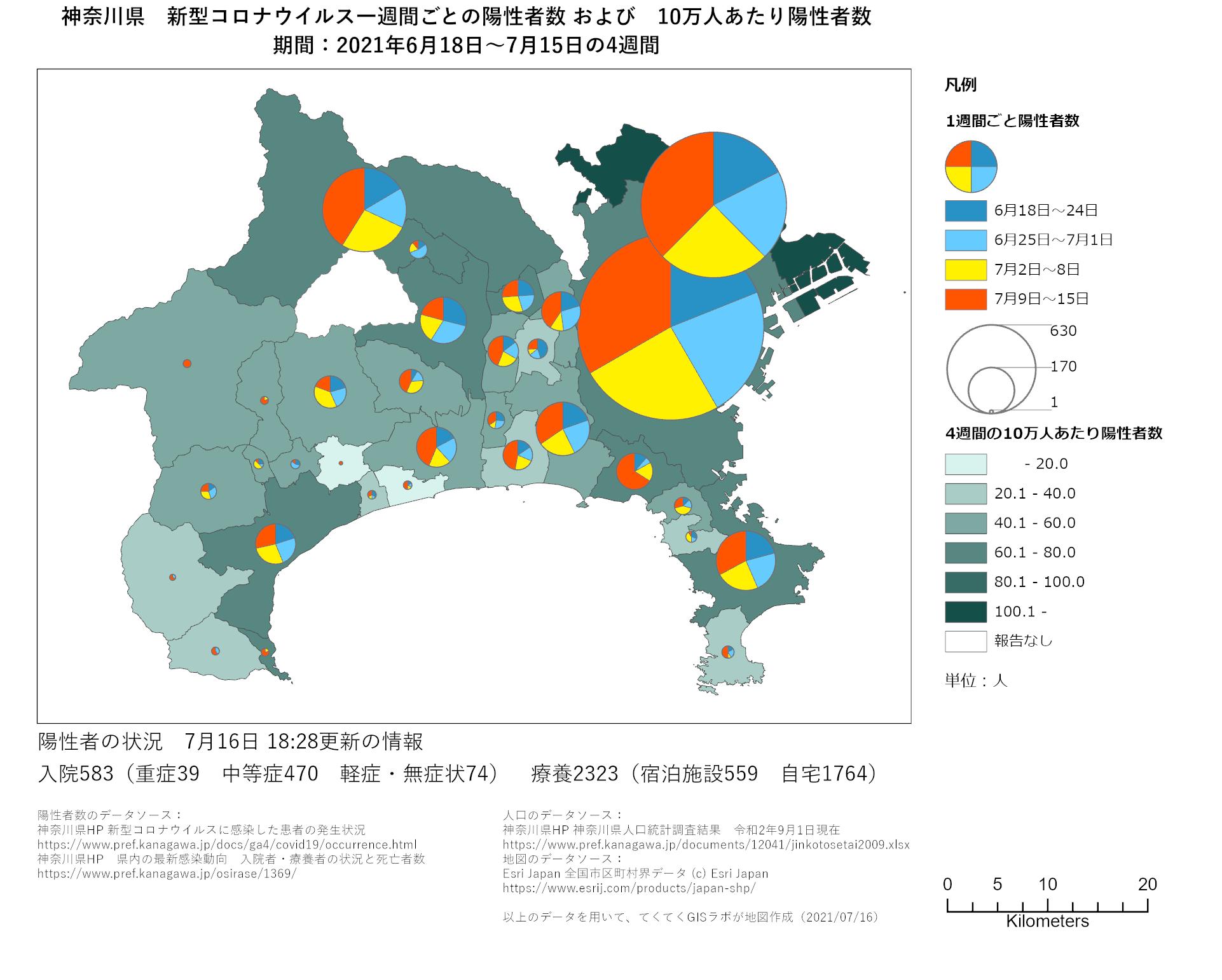 1週間ごと感染者数、神奈川県、6月18日〜7月15日