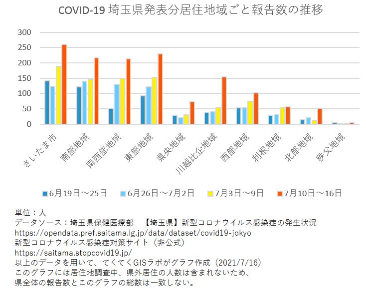 1週間ごと感染者数、埼玉県、6月19日〜7月16日
