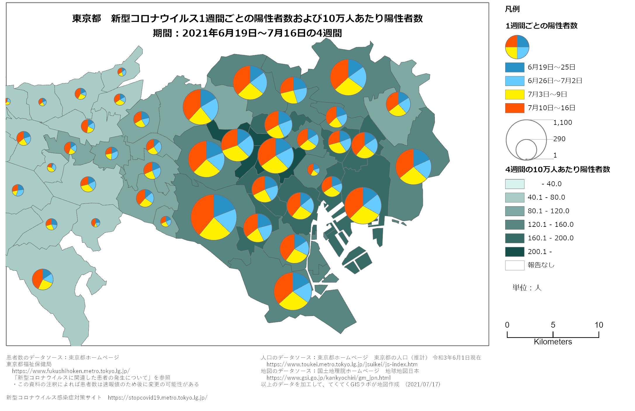 1週間ごと感染者数、東京都、6月19日〜7月16日