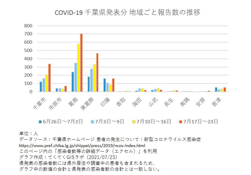 1週間ごと感染者数、千葉県、6月26日〜7月23日