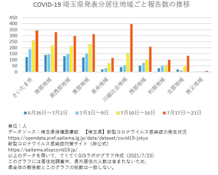 1週間ごと感染者数、埼玉県、6月26日〜7月23日