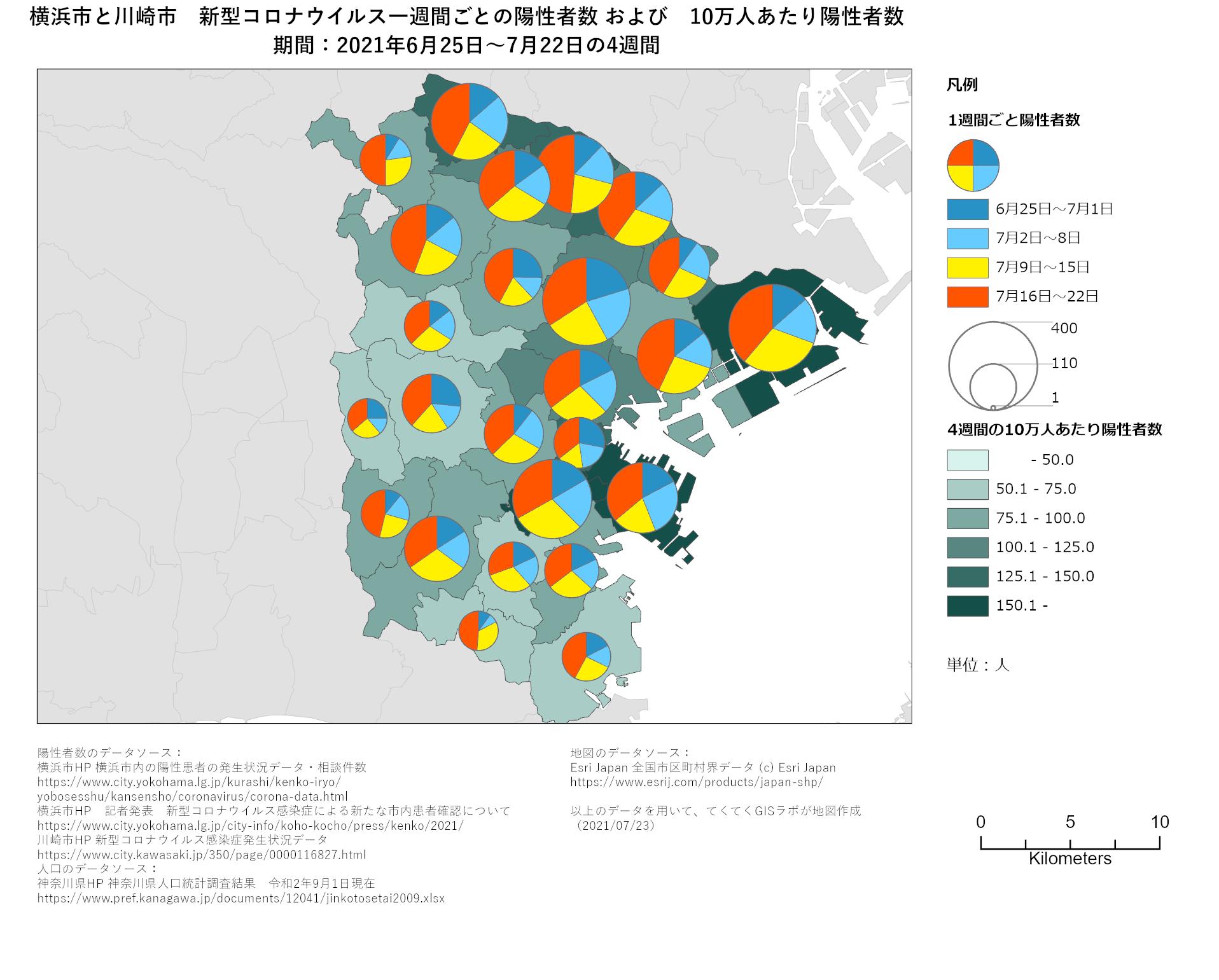 1週間ごと感染者数、神奈川県、6月25日〜7月22日