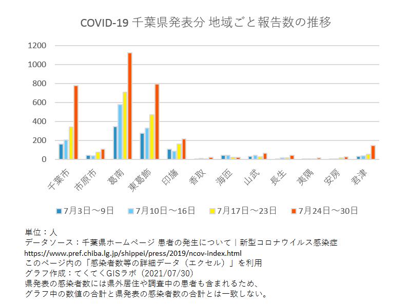 1週間ごと感染者数、千葉県、7月3日〜7月30日