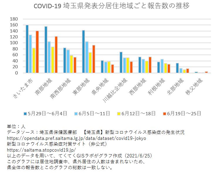 1週間ごと感染者数、埼玉県、5月29日〜6月25日