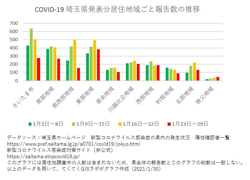 1週間ごと感染者数、埼玉県、1月2日〜1月29日