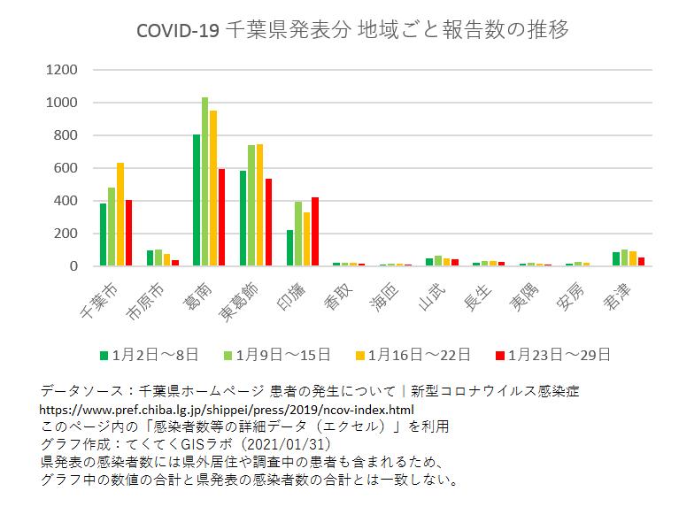1週間ごと感染者数、千葉県、1月2日〜1月29日