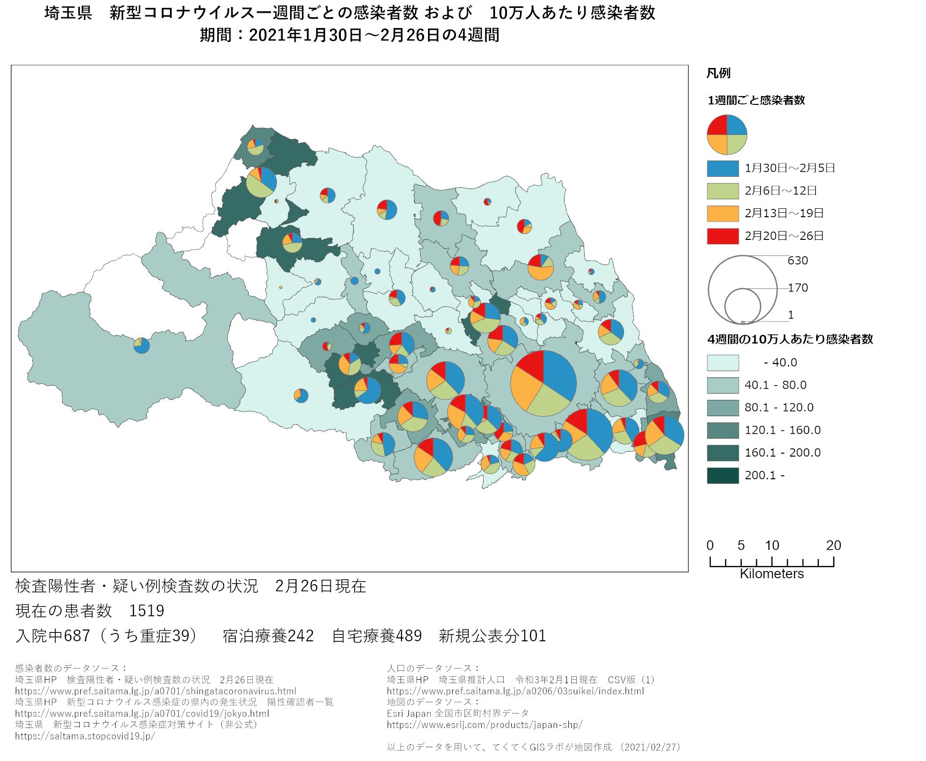 1週間ごと感染者数、埼玉県、1月30日〜2月26日