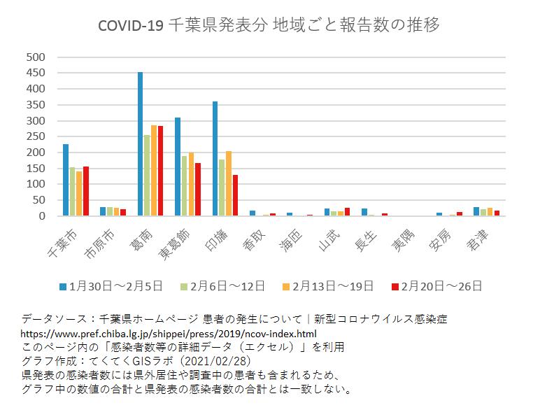 1週間ごと感染者数、千葉県、1月30日〜2月26日