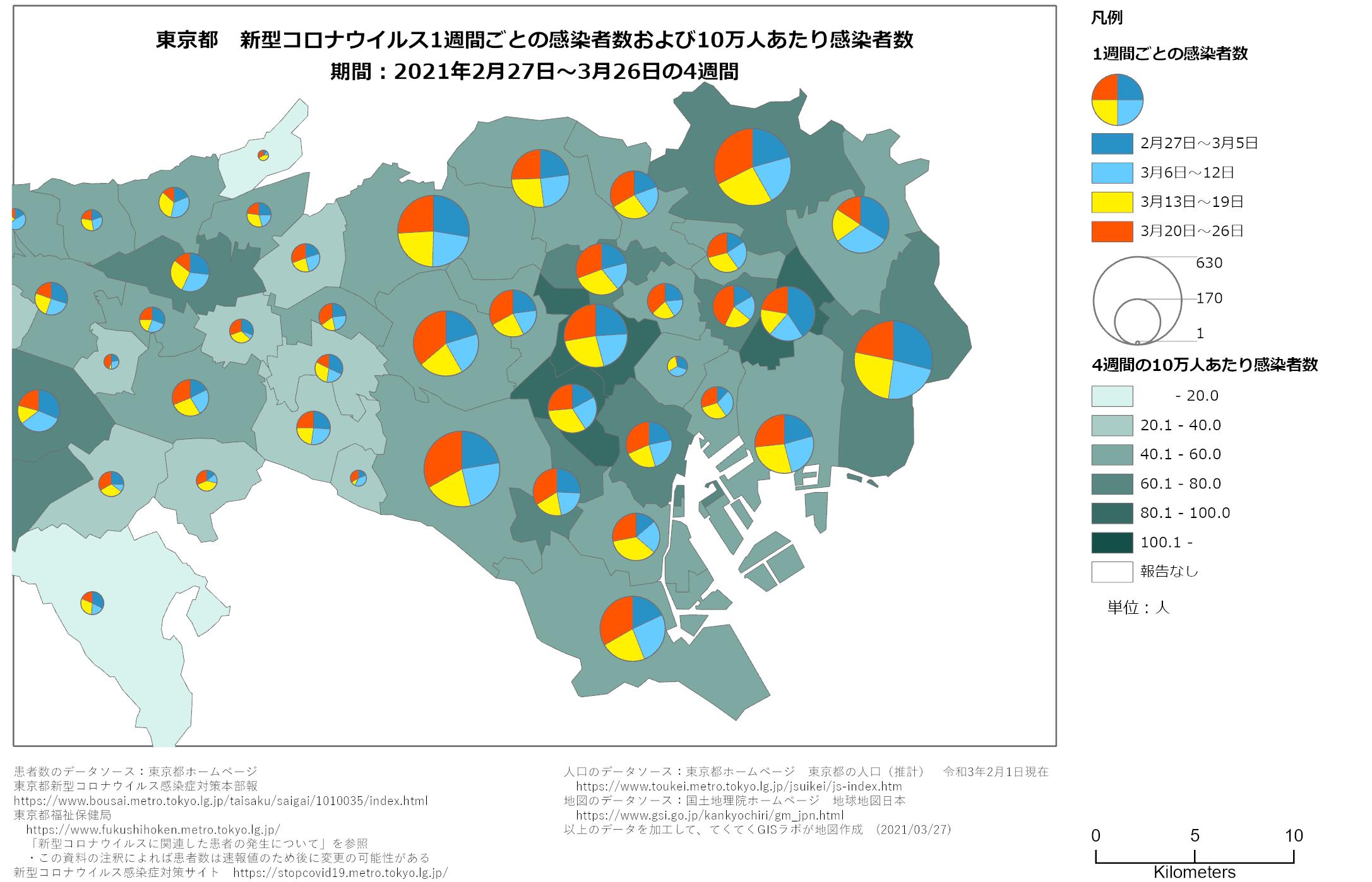 1週間ごと感染者数、東京都、2月27日〜3月26日