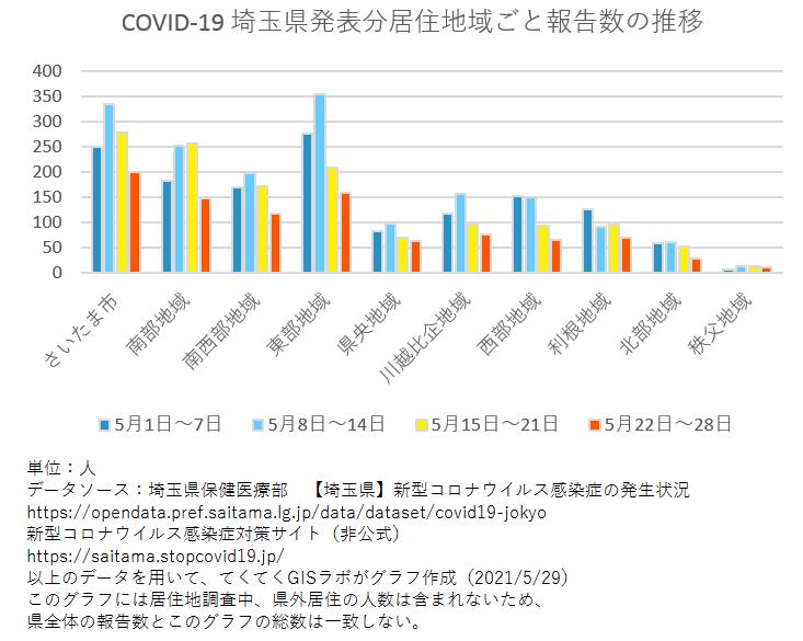 1週間ごと感染者数、埼玉県、5月1日〜5月28日