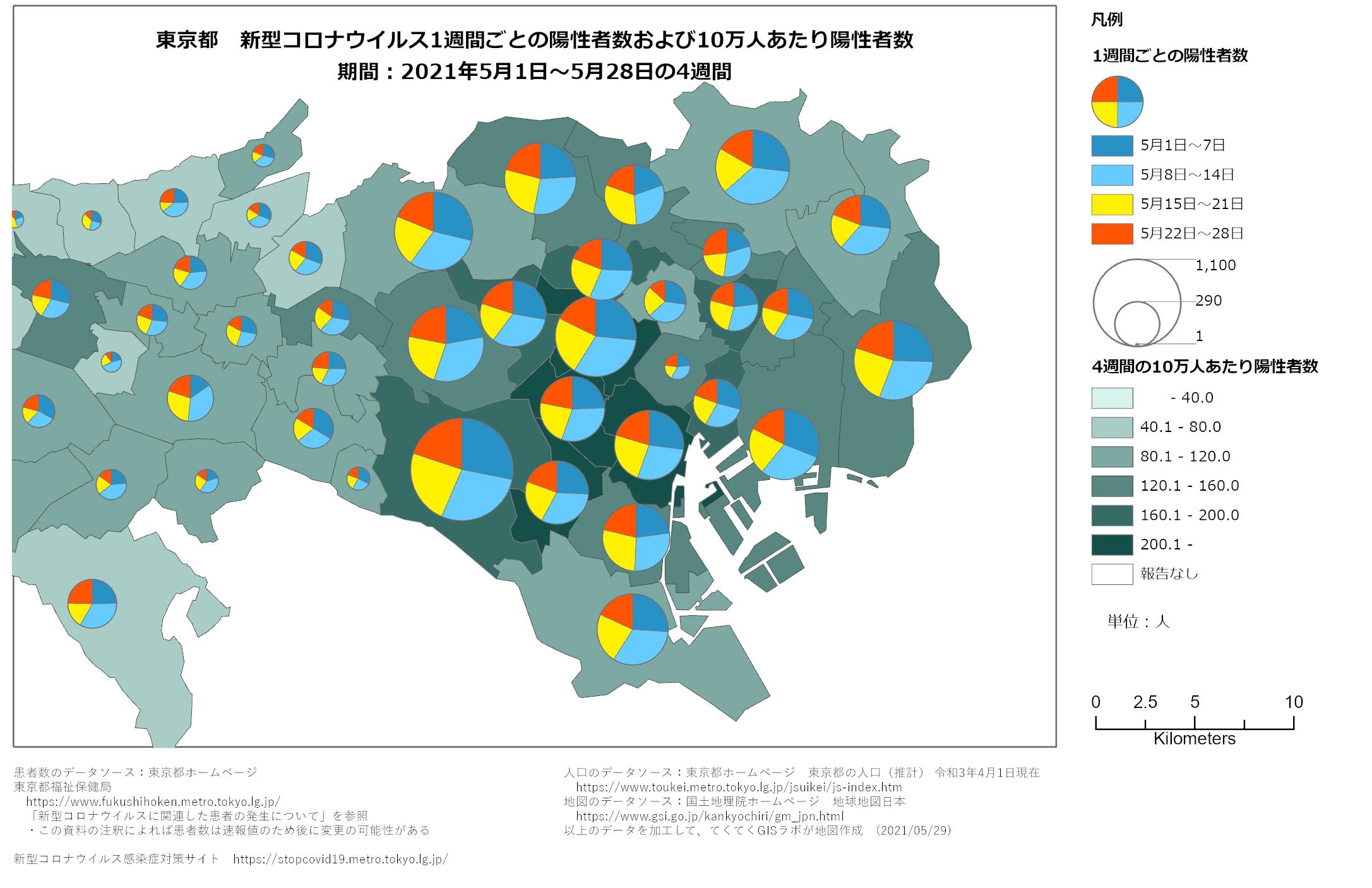 1週間ごと感染者数、東京都、5月1日〜5月28日